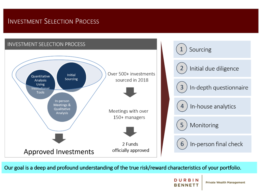Investment Selection Process